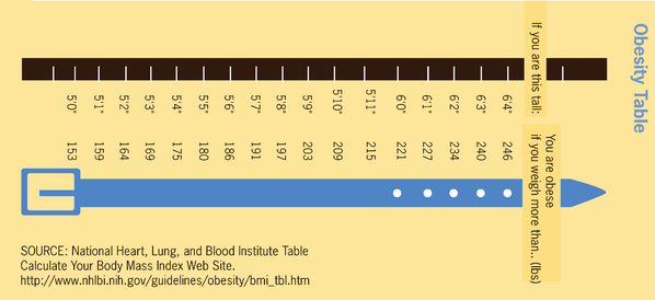 The image shows an obesity table with height and associated weight compared.