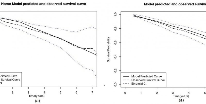 These graphs compare predictions made with the L-GoM (used to validate the model for predicting time to Alzheimer's disease endpoints) with the actual outcomes.