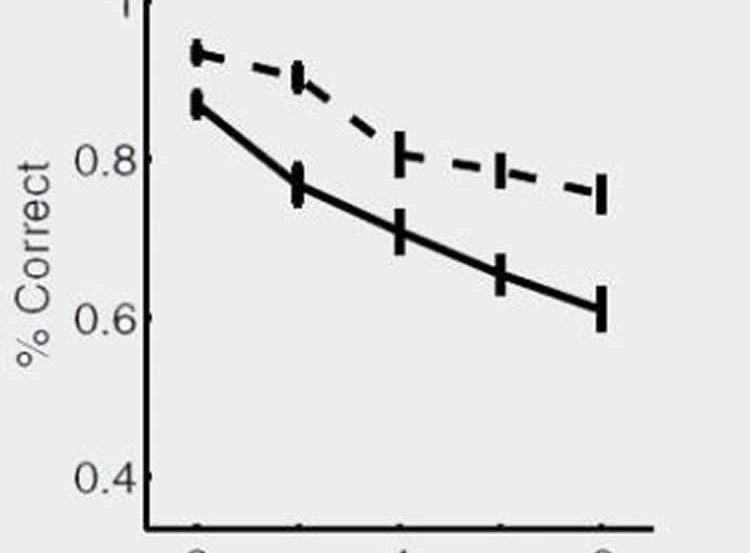 This image shows a graph from the research paper.