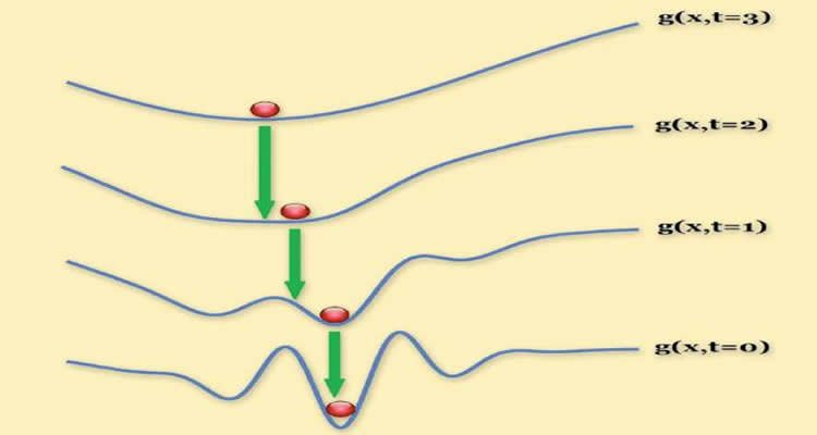 This image is a sequence of graphs illustrates the application of the researchers' technique to a real-world computer vision problem.