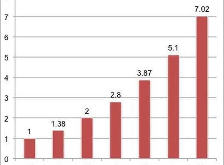 Image shows a bar graph.