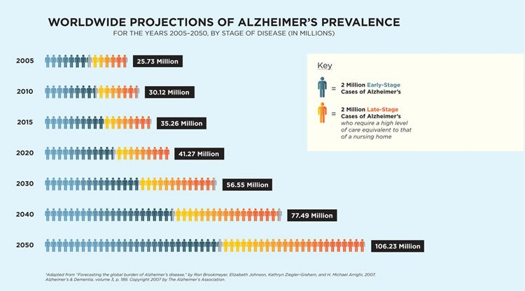 Diagram shows growing number of alzheimer's cases over time.