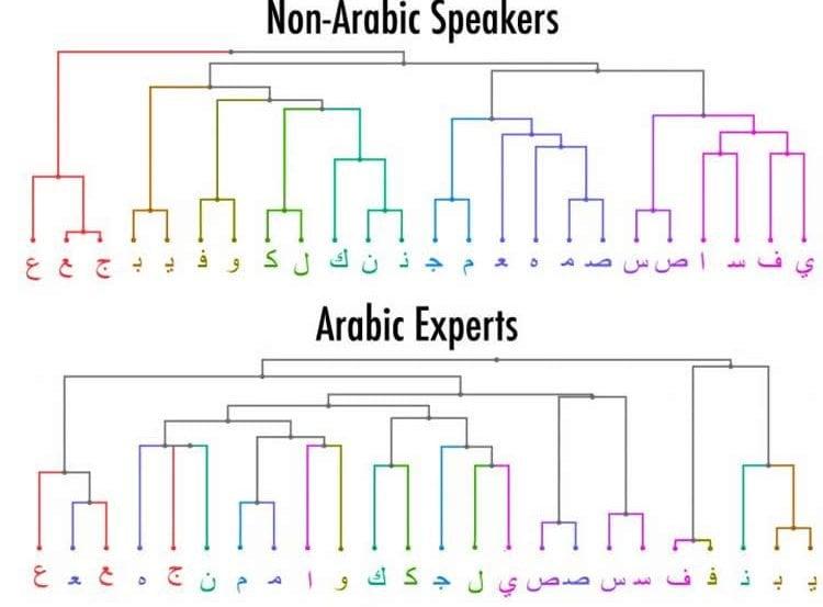 Image shows the arabic alphabet.