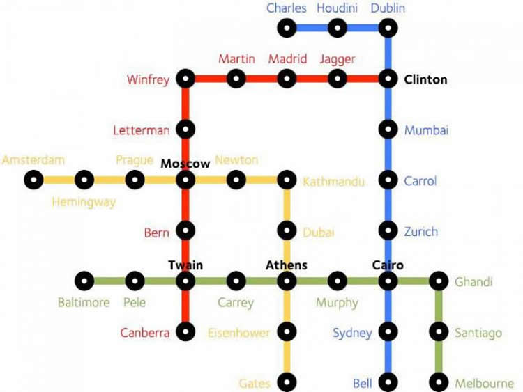 Image shows a subway type map.