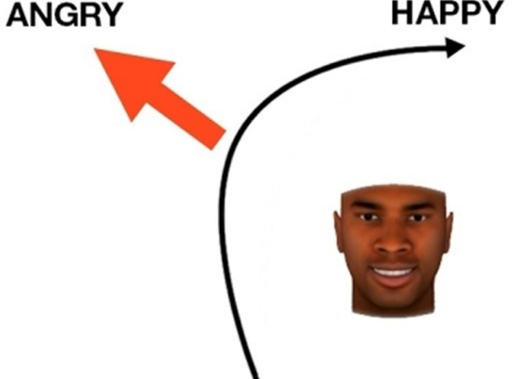 Image shows a graph mapping happy and angry next to a man's face.