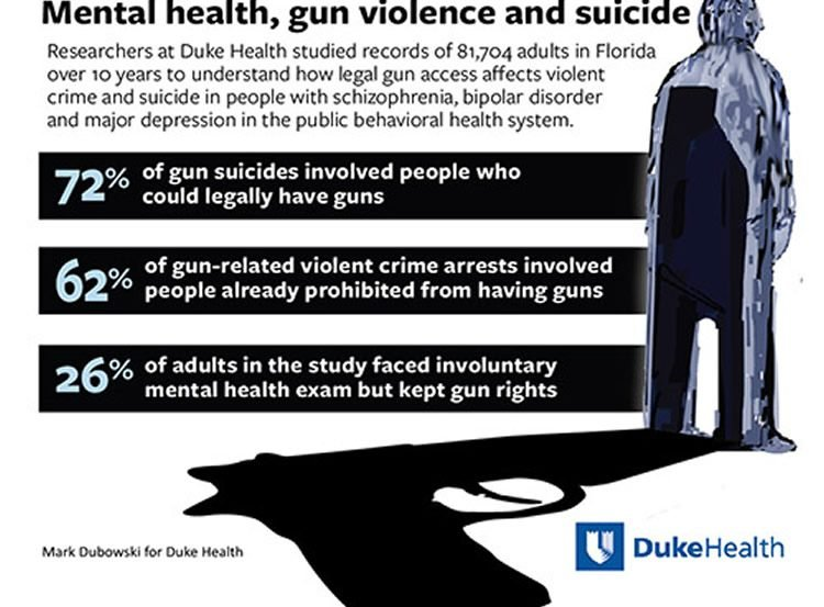 Infographic about gun violence.