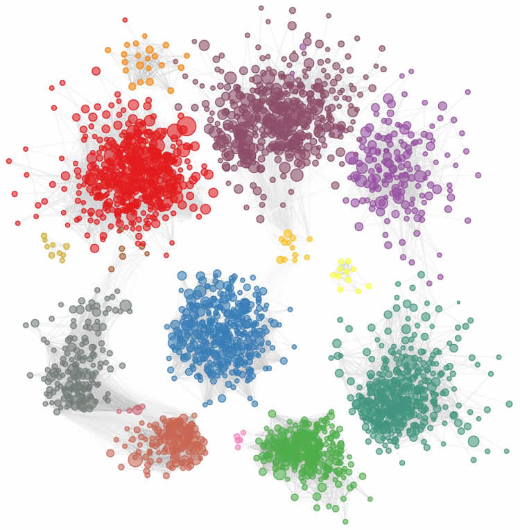 Image shows clusters of different colored circles.
