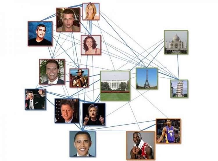 Image shows a web of photos interconnected. President Obama, Hillary and Bill clinton, and Brad Pitt are shown.