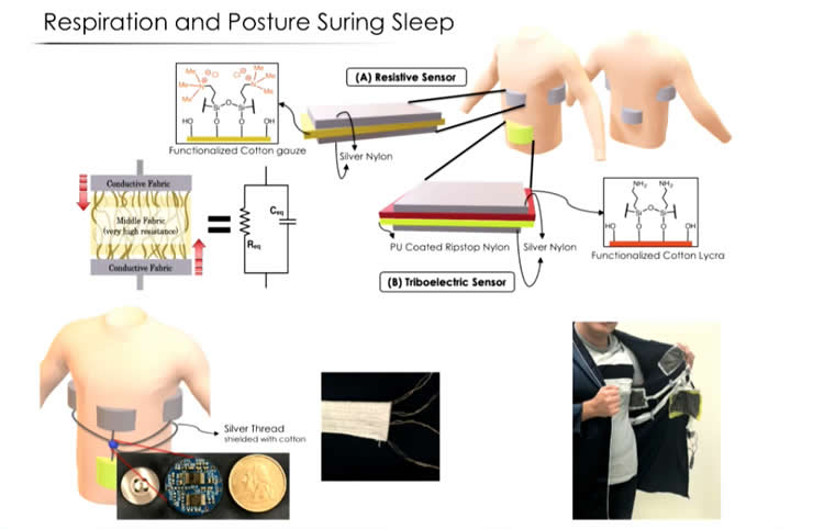 This is a diagram of how the smart pajamas tracks bodily functions during sleep