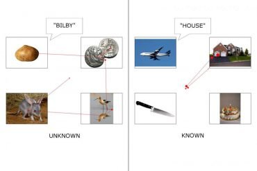 This shows pictures and the words associated with them, such as house