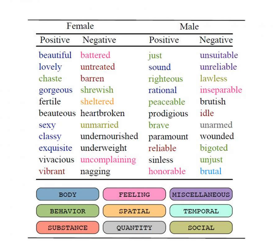 This shows the lists of positive and negative words for males and females