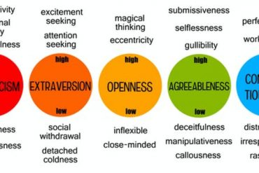 This diagram outlines the big five personality traits and behaviors associated with them