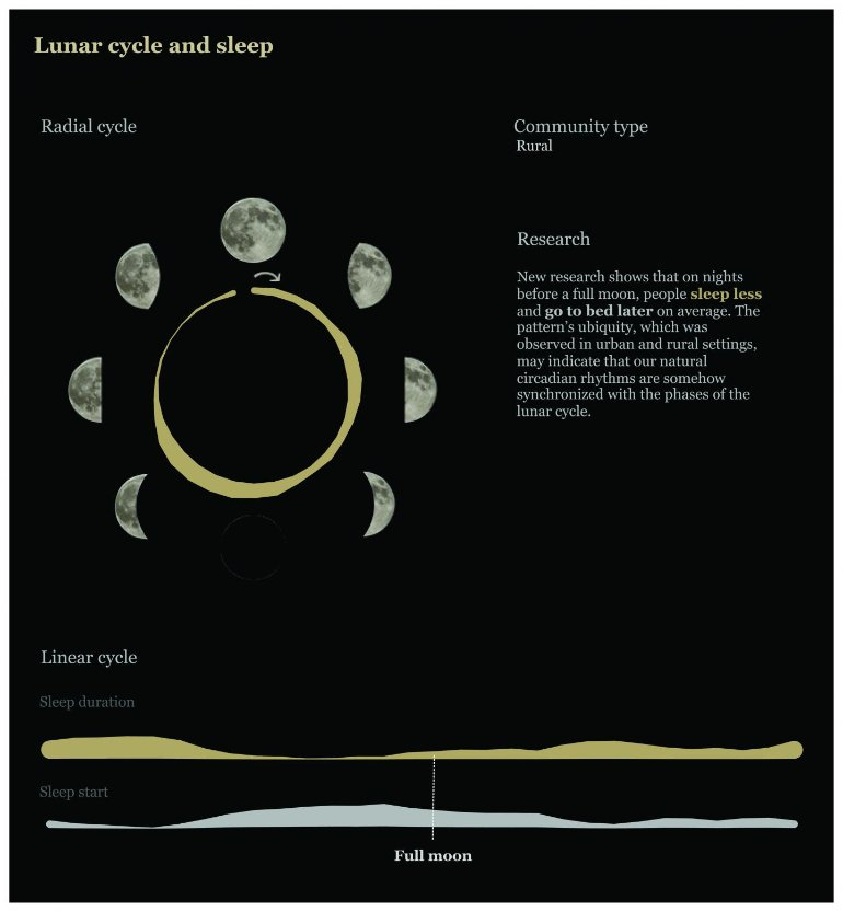 This diagram shows the different moon cycles
