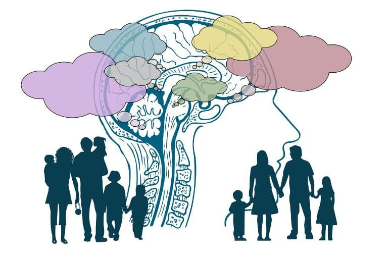 This shows a big outline of a head and brain surrounded by outlines of people